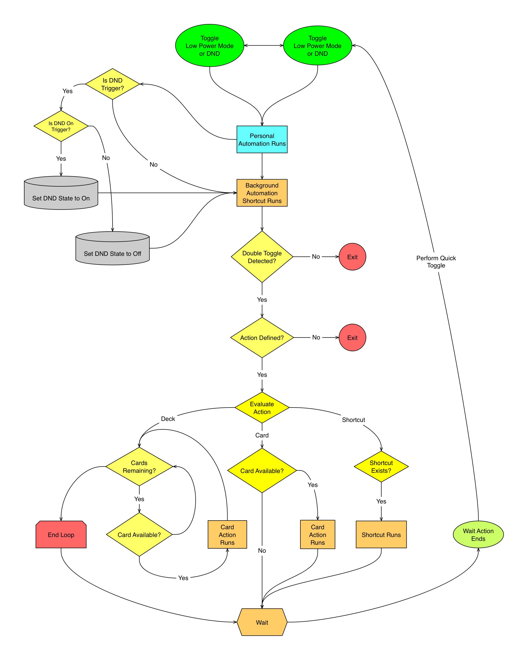 Background Automations flowchart